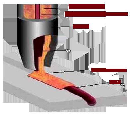 (mag-дуговая сварка плавящимся металлическим электродом в среде активного защитного газа)