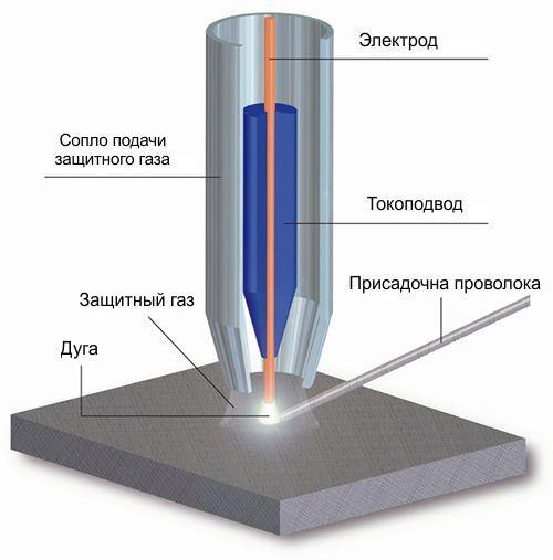 Основной целью подачи инертного газа является защита сварочной ванны от воздействия атмосферных газов