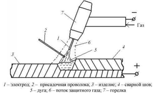 tehnologija-svarki-jelektrodom-aljuminija