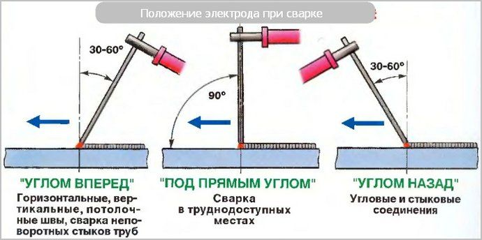pochemu-zalipaet-jelektrod-pri-svarke-invertorom