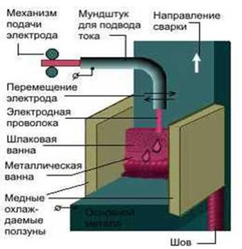 jelektroshlakovaja-svarka
