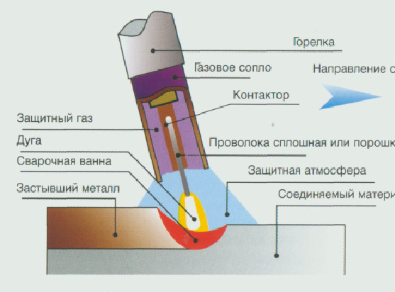 mehanizirovannaja-svarka