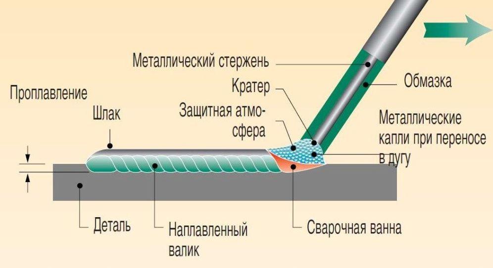 Обмазка электродов своими руками