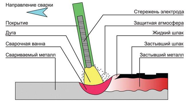 svarka-jelektrodom-shema-346