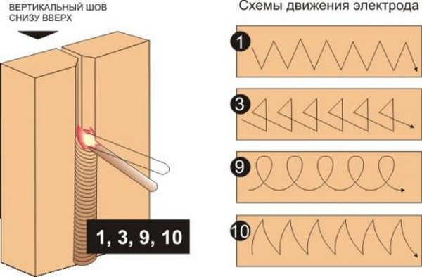 Как сделать правильный сварочный шов 706