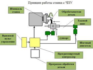 printsip-raboty-1