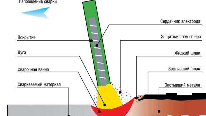 ruchnaya-dugovaya-svarka-e1425283080221