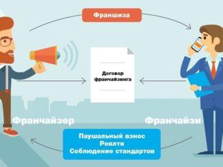 Bankovskaya-franshiza-v-Rossii