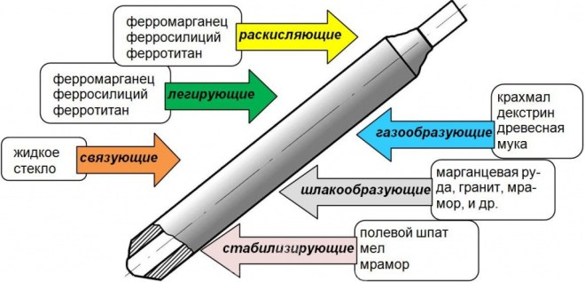iz-chego-sostoit-svarochnyj-jelektrod