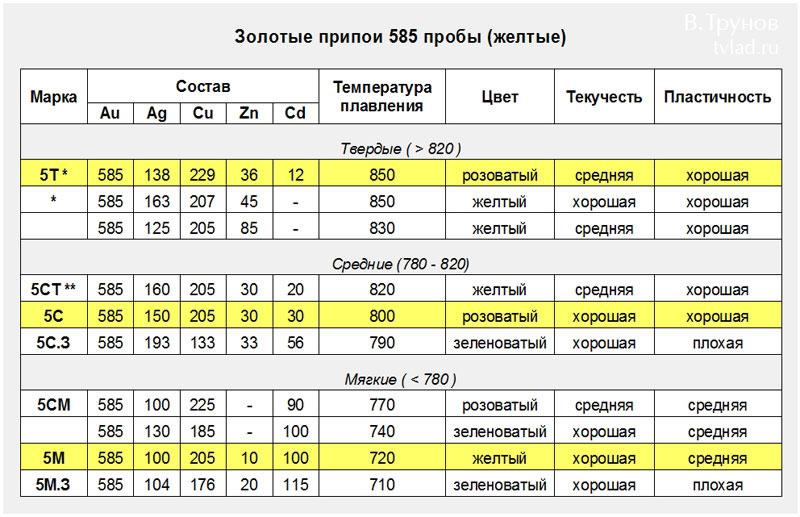 temperatura-plavlenija-pripoja
